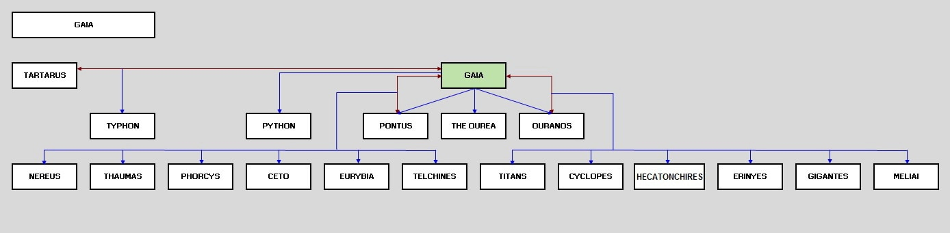 Zeus Family Tree For Kids