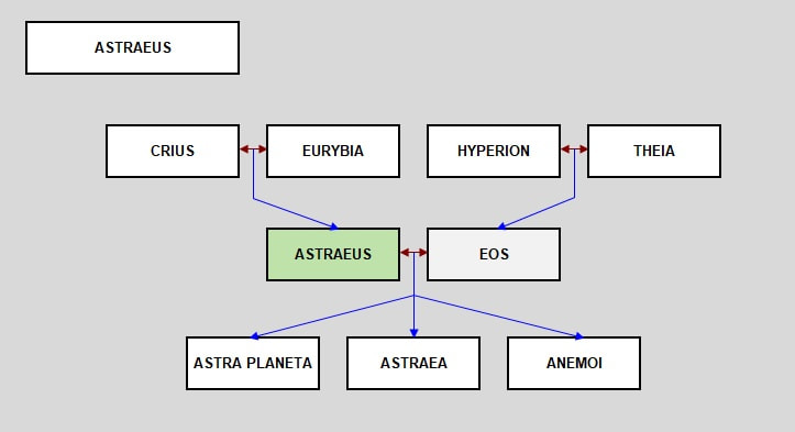 Image result for astraeus
